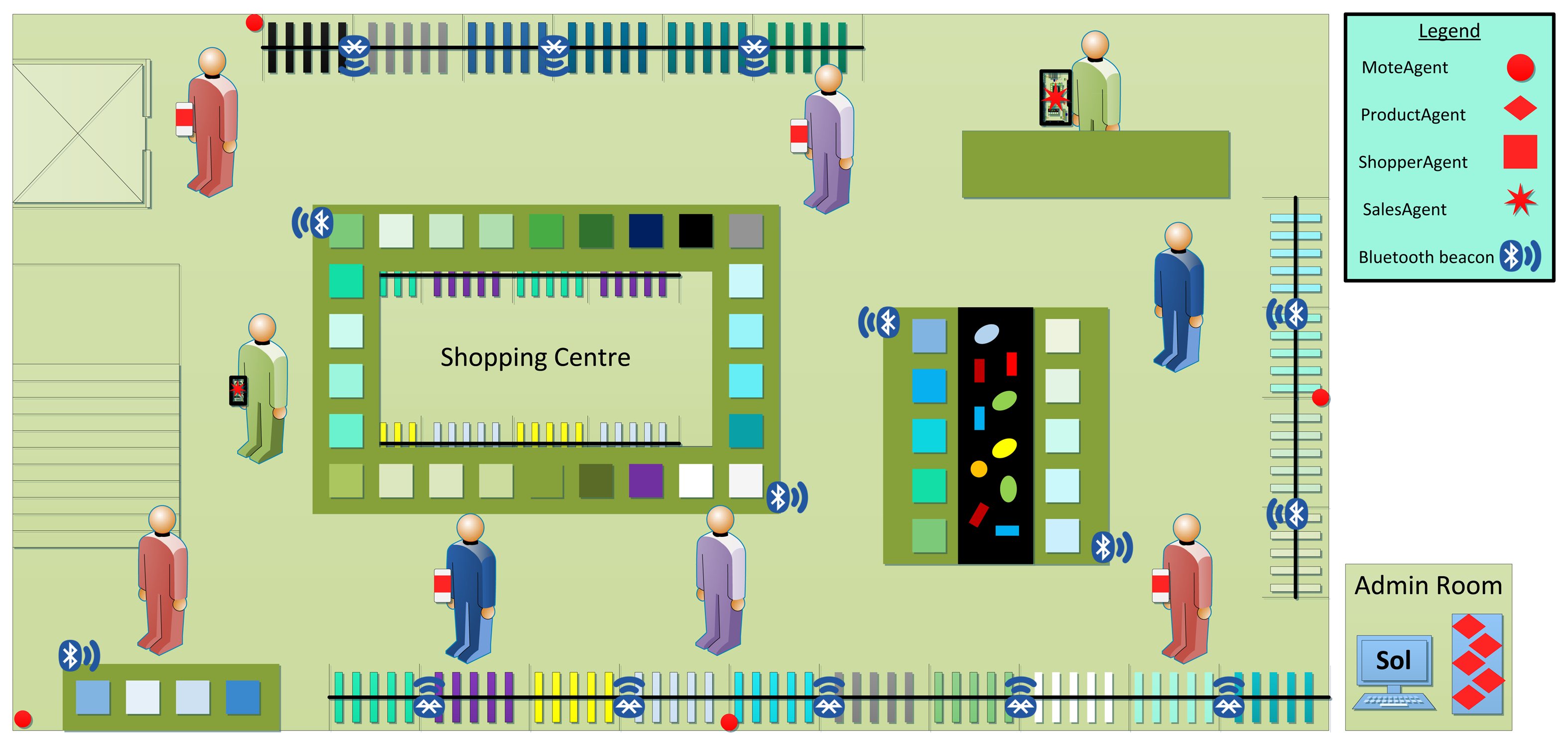 Overview of the multi-agent system of the smart shopping centre