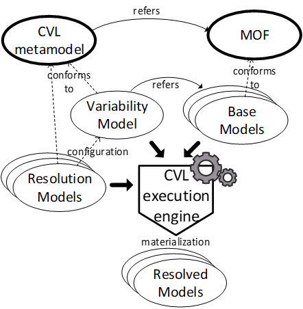 Overview of the CVL approach