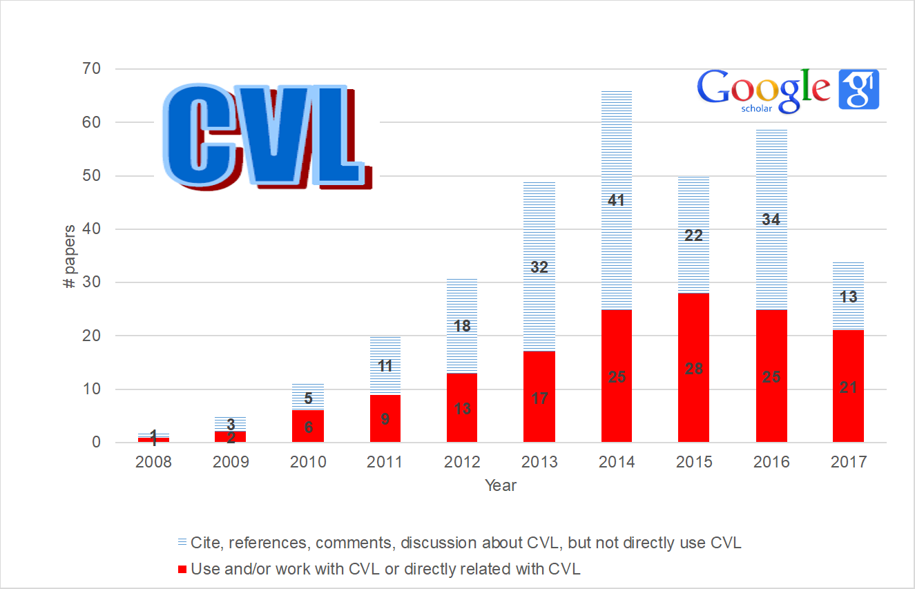 Use of CVL in last years.