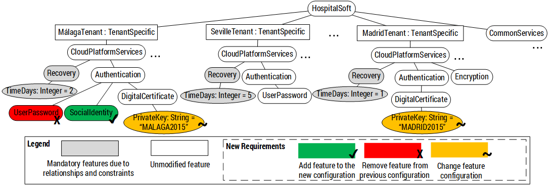 Evolving configurations of multi-tenant applications in CVL.