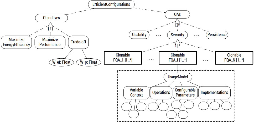 Variability model schema in CVL to model eco-efficient quality attributes.
