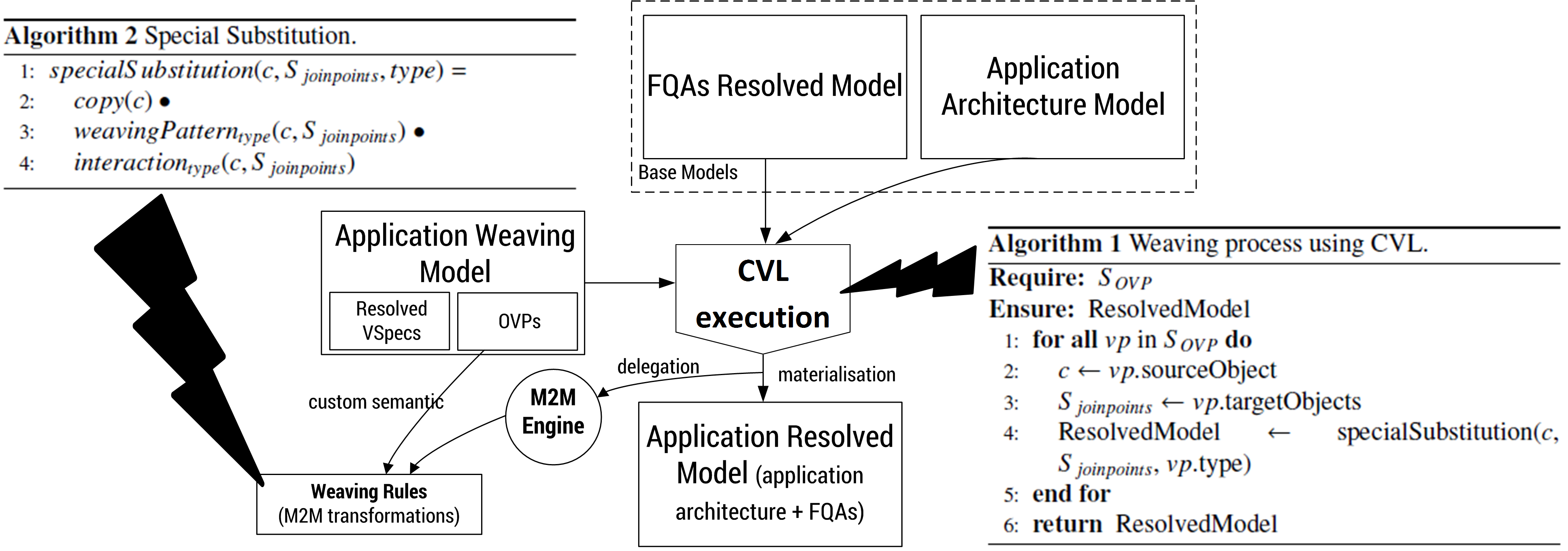 Modeling, customizing and weaving FQAs with CVL.